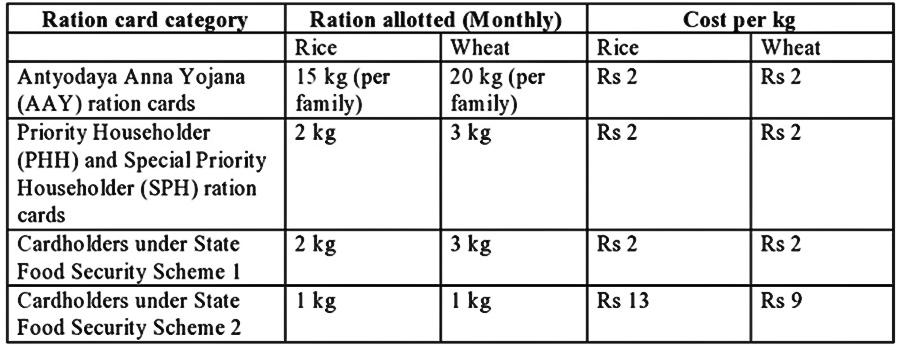 PHH Ration Card