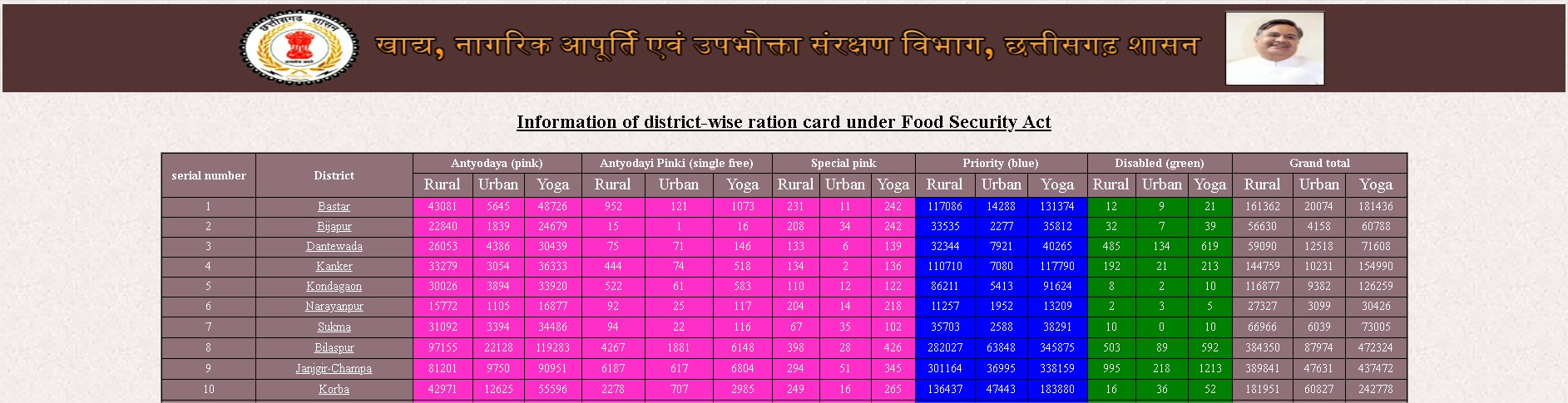 CG Khadya Ration Card