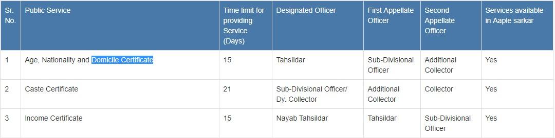 Mahrashtra Domicile Certificate Applicaiton Form