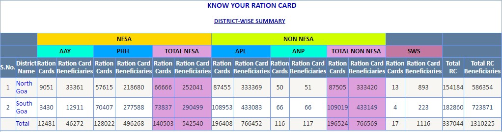Status of your Ration card in goa