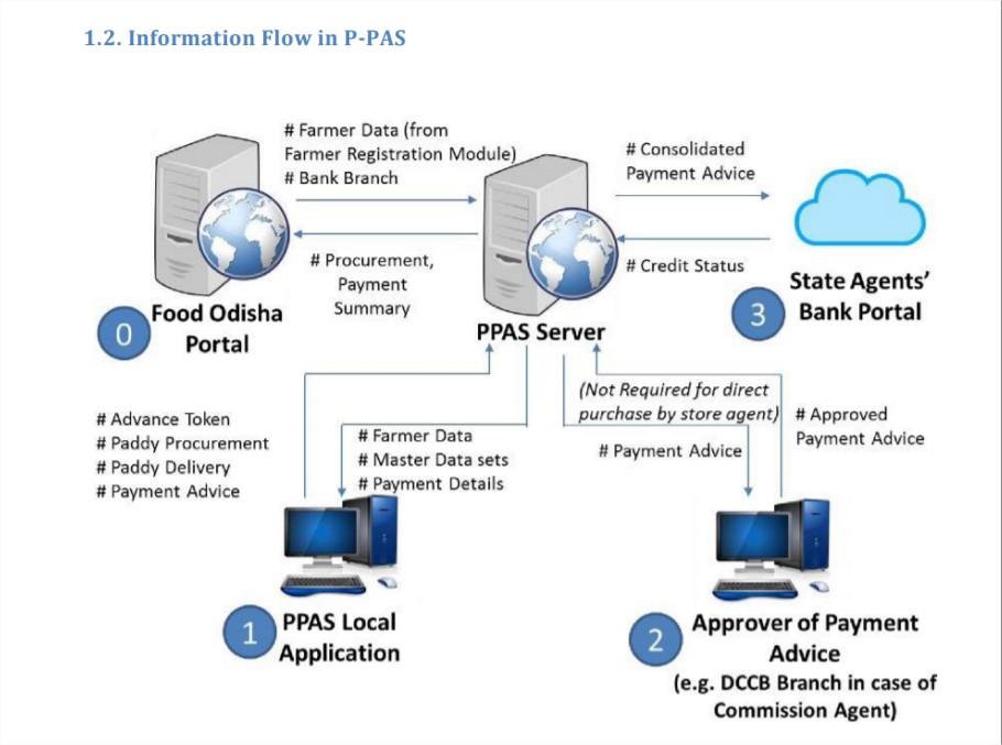 PPAS Odisha Information Flow