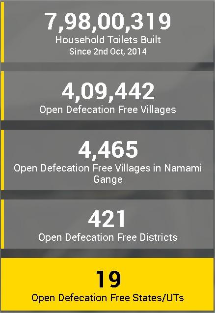 Swachh Bharat Mission Stats