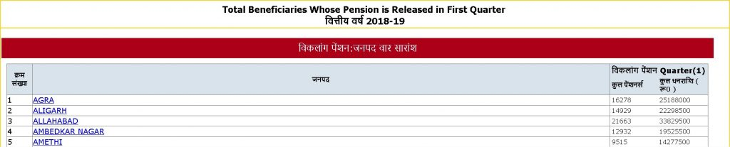 विकलांग पेंशन सूची 2018-19