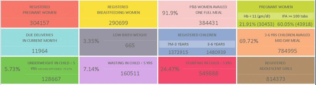 AP Bala Sanjeevani Scheme - For Pregnant Women