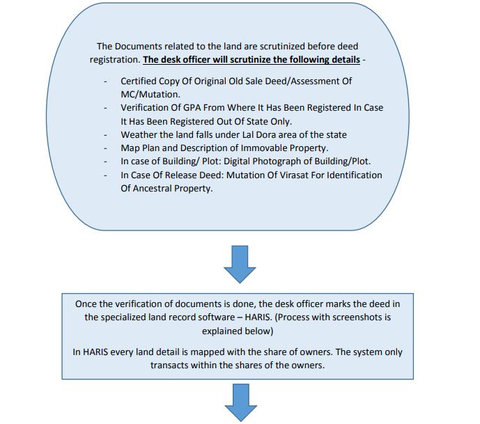 jambandi पंजीकरण प्रक्रिया चरण 3